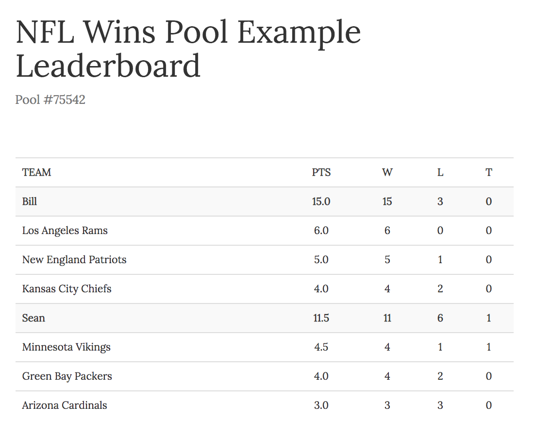 NFL Office Pool – Fantasy Football by Team Wins