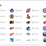 NHL Wins Pool