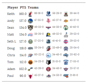 NBA Office Pool - NBA Wins Pool