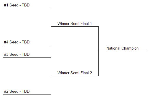Final four bracket template college football playoff office pool ideas