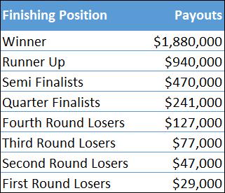 wimbledon payouts 2015