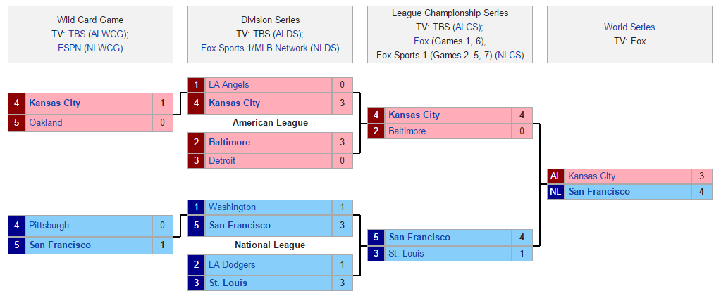 MLB Playoff Pool 2014 Bracket