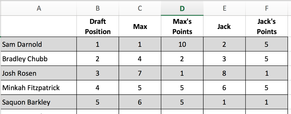 2 Simple Ideas For An NFL Mock Draft Pool